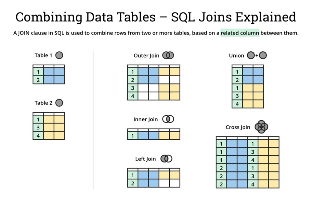 Sql Join Types Explained Visually Sql Join Sql Join Types Sql