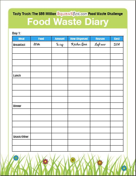 Save Money By Keeping A Food Waste Diary Food Waste