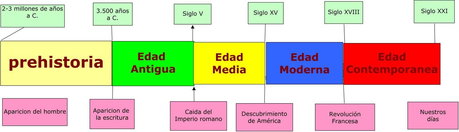 Etapas De La Historia Historia De España Linea Del Tiempo Historia