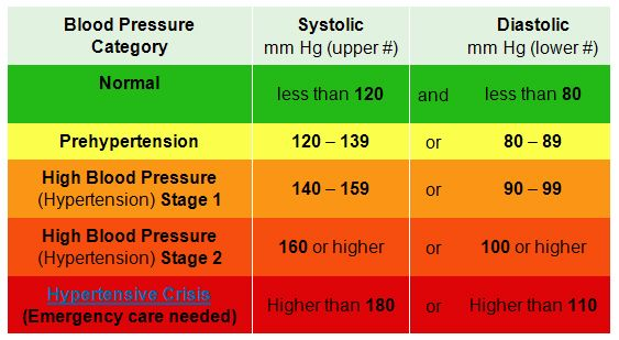 Blood pressure chart healthy life pinterest blood pressure