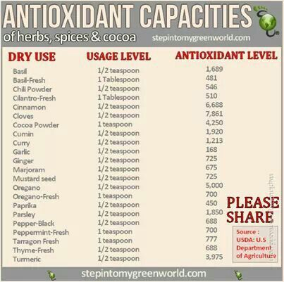 Antioxidant capacity of herbs, spices and cocoa.
