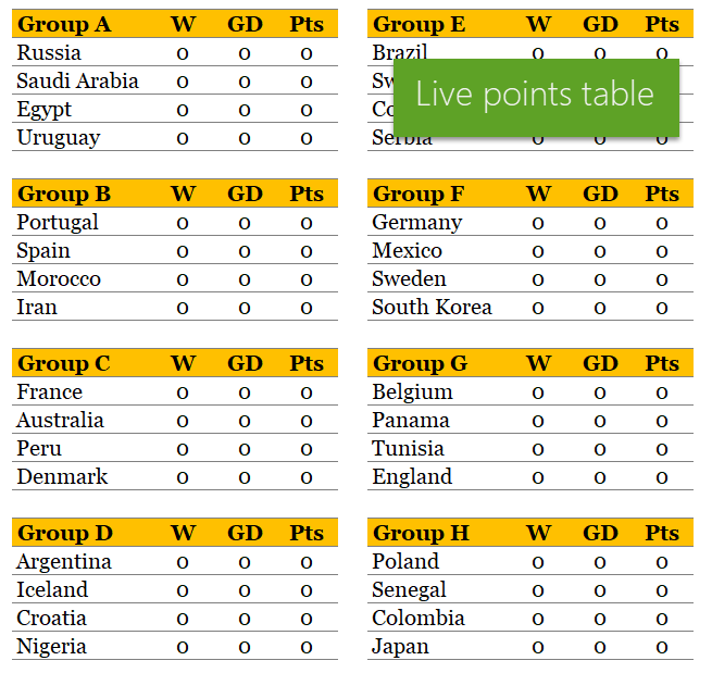 Group Level Points Table Football World Cup 2018 World Cup World Cup 2018 Fifa World Cup