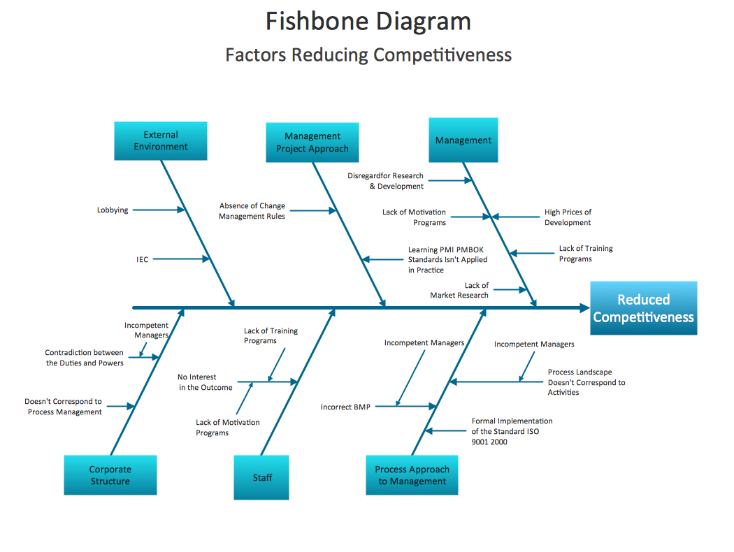 medium resolution of fishbone diagram sample 3 fishbone diagram factors reducing competitiveness