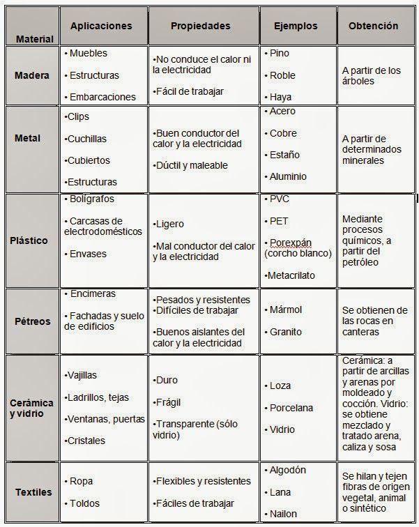 Resultado de imagen para tabla comparativa de materiales | fotos ...