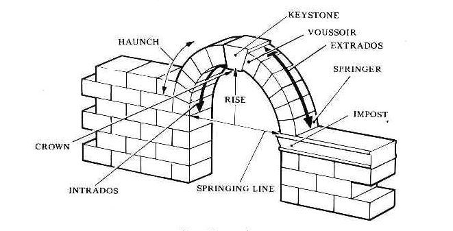 Ziad A Alameddine, Parts of An Arch | Veian