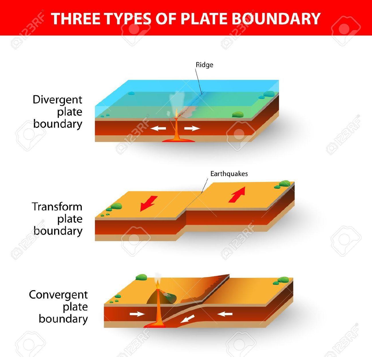 Building A Model Of Plate Tectonics
