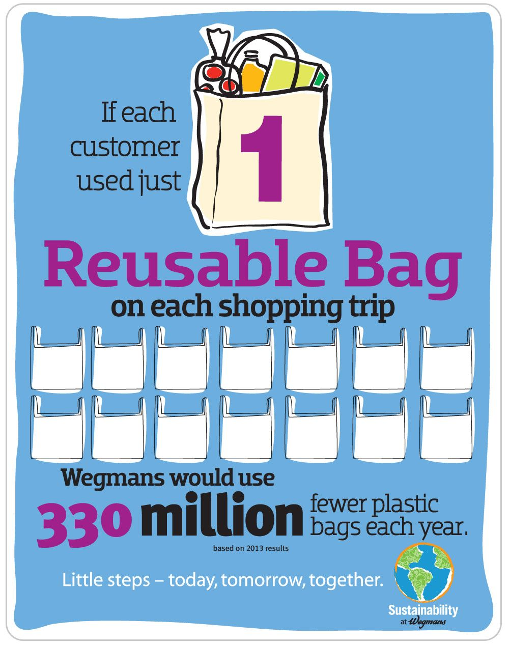If Each Customer Used Just 1 Reusable Bag On Ping Trip Wegmans Would Use 330 Million Fewer Plastic Bags Year