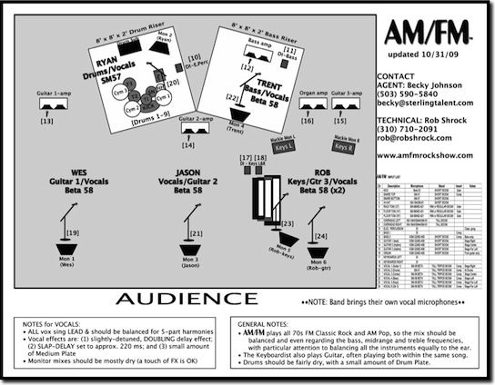 What Is A Stage Plot Unveilmusic Com Plots About Me Blog How To Plan