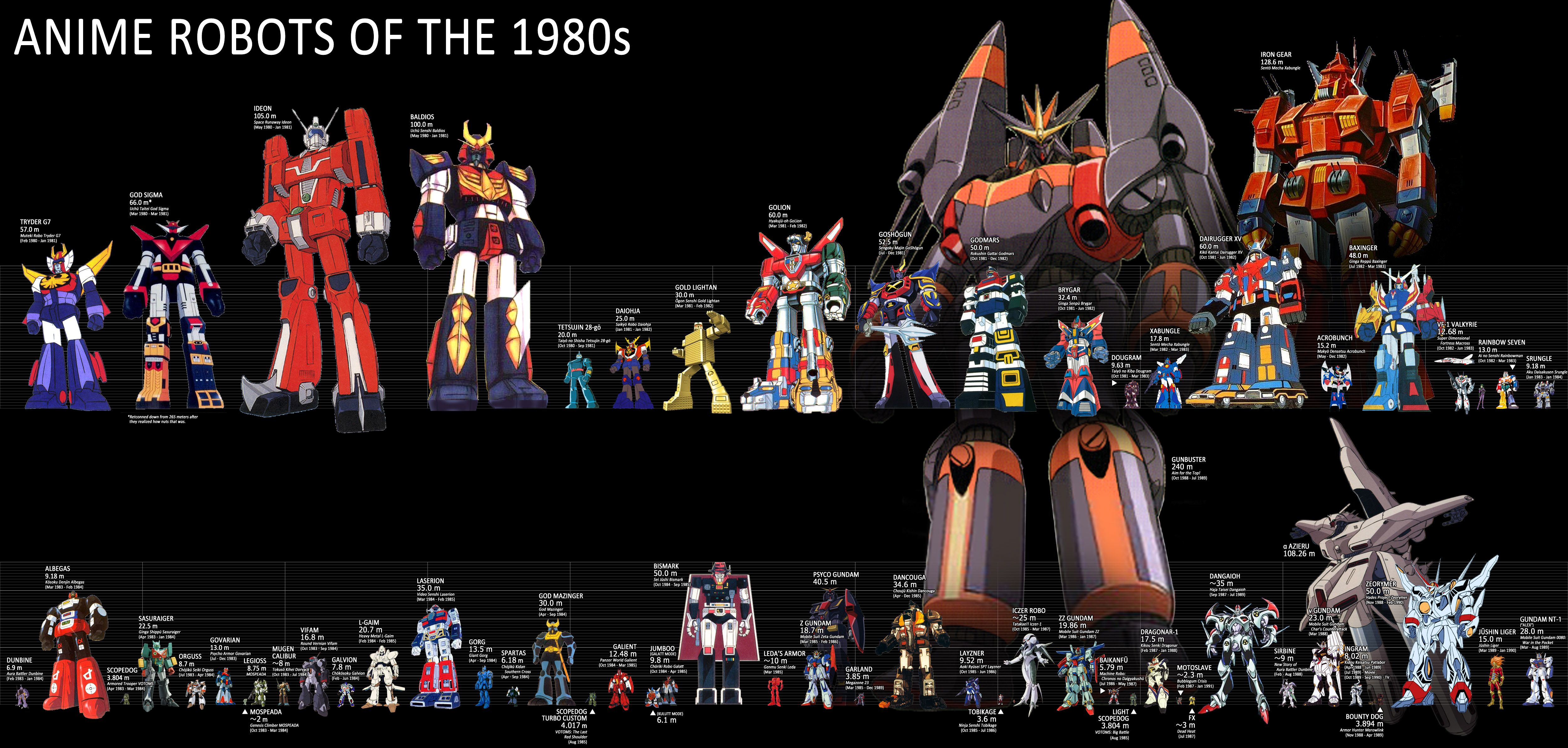 Giant Robot Size Charts Featuring The Transformers Giant Robots