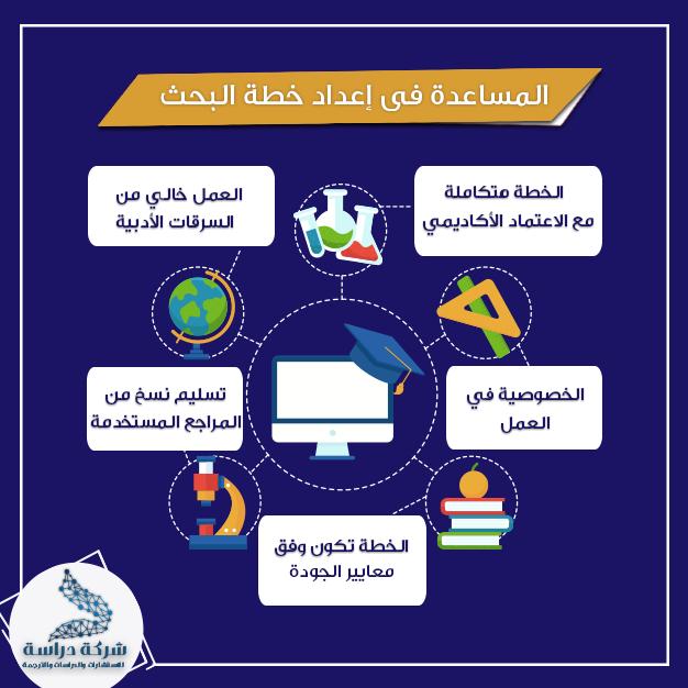 شركة دراسة لتقديم خدمات البحث العلمي تقوم بمساعدة الباحثين في وضع خطة البحث حيث انها من الخطوات المهمة التي من خلالها يسير الباحث علي خطواط مدروسة جيدا Leo Abi