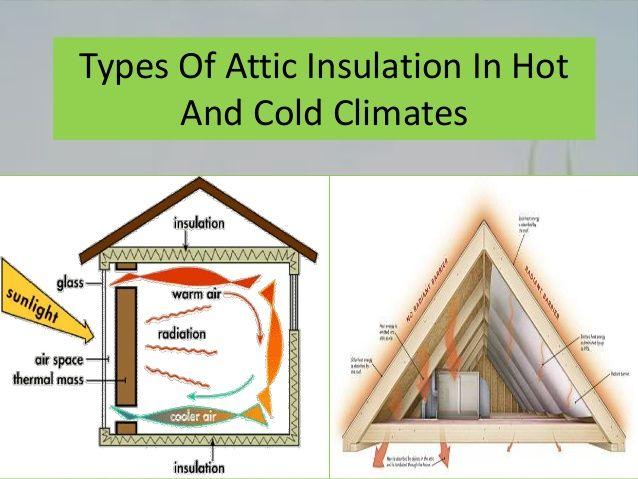 Attic Insulation Cost In 2020 Attic Insulation Insulation Cost Types Of Attic Insulation