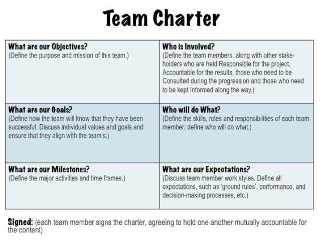 Team Charter We Highly Recommend That All Teams Create One Whether
