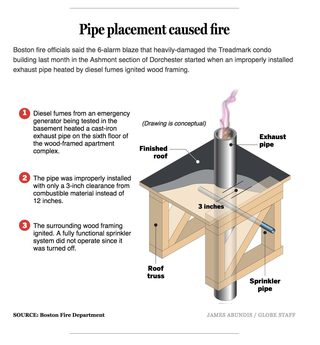 07 26 17 Cause of Ashmont Fire   Express Desk 1   Fire
