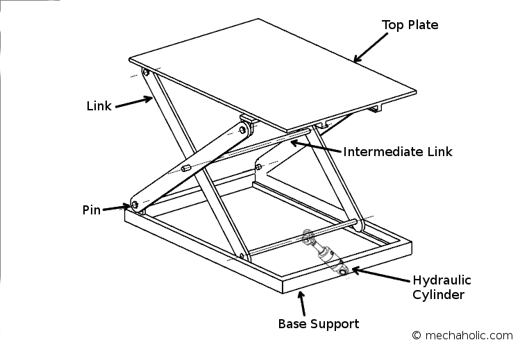 Scissor Lift Diagram | Wiring Diagram