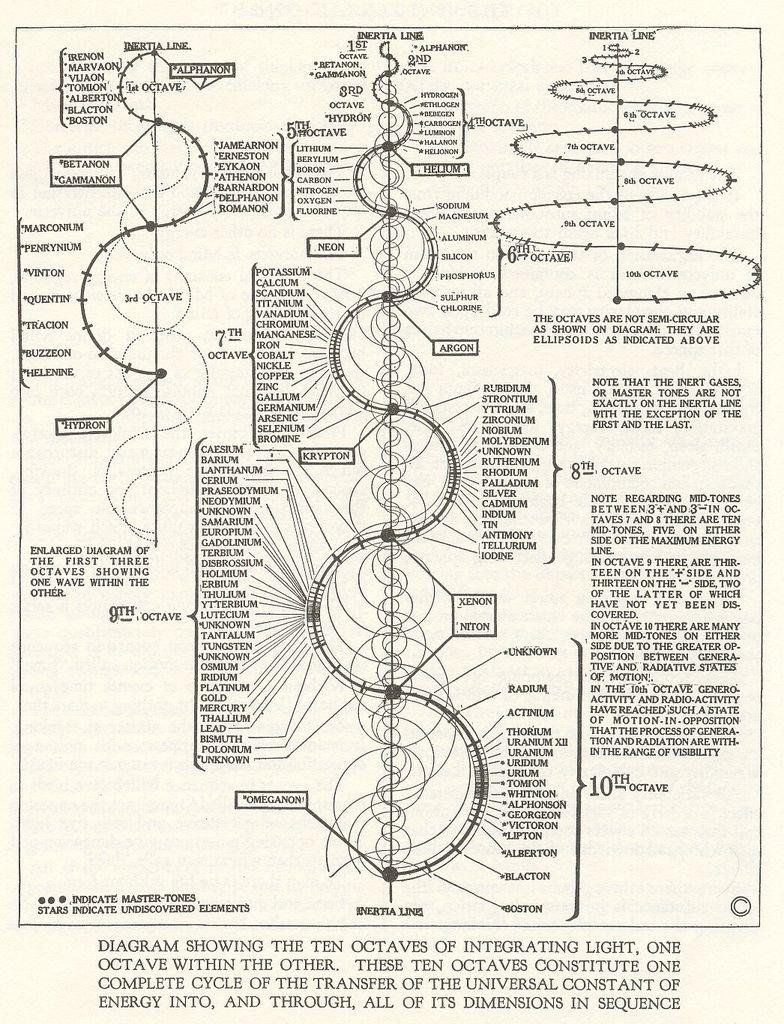 diagram showing the ten octaves of integrating light one. Black Bedroom Furniture Sets. Home Design Ideas