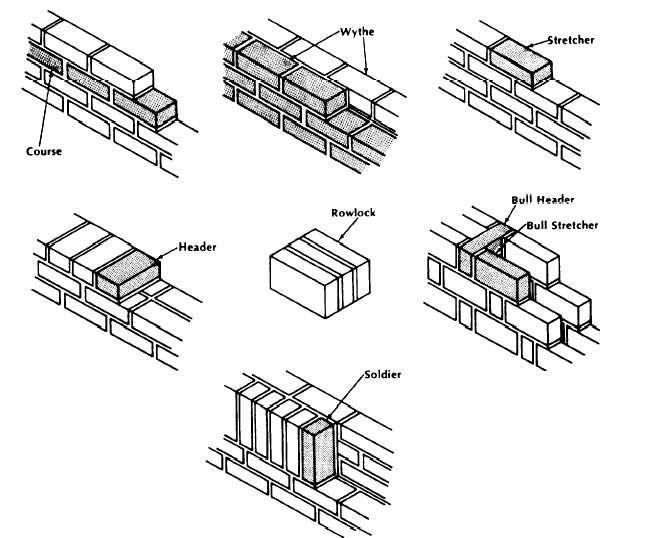 pdf arches in load bearing walls circular vs