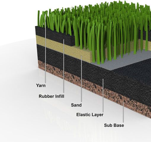 Turf With Elastic Layer Used Tires Artifical Gr Artificial