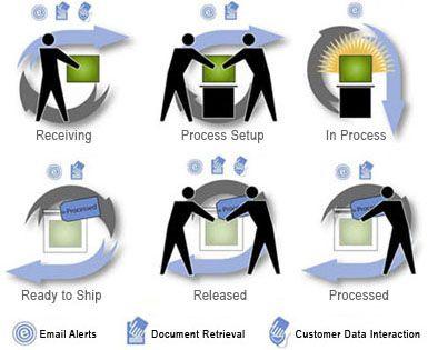 process flow icons 02 business pinterest