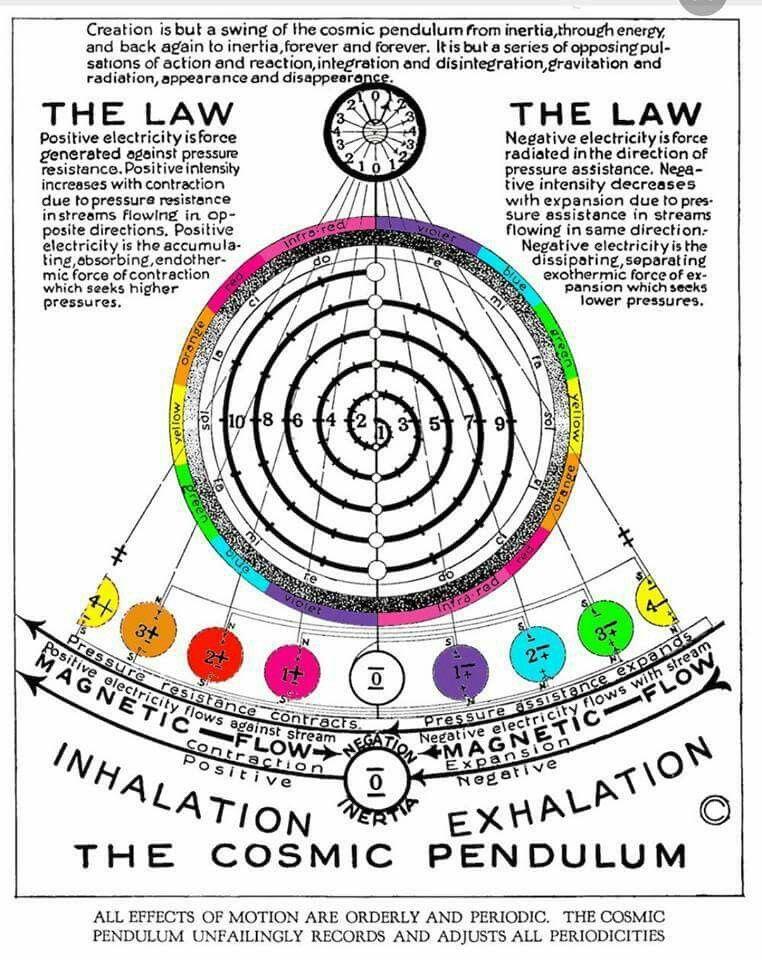 The Cosmic Pendulum Sacred Geometry Spirit Science Symbols