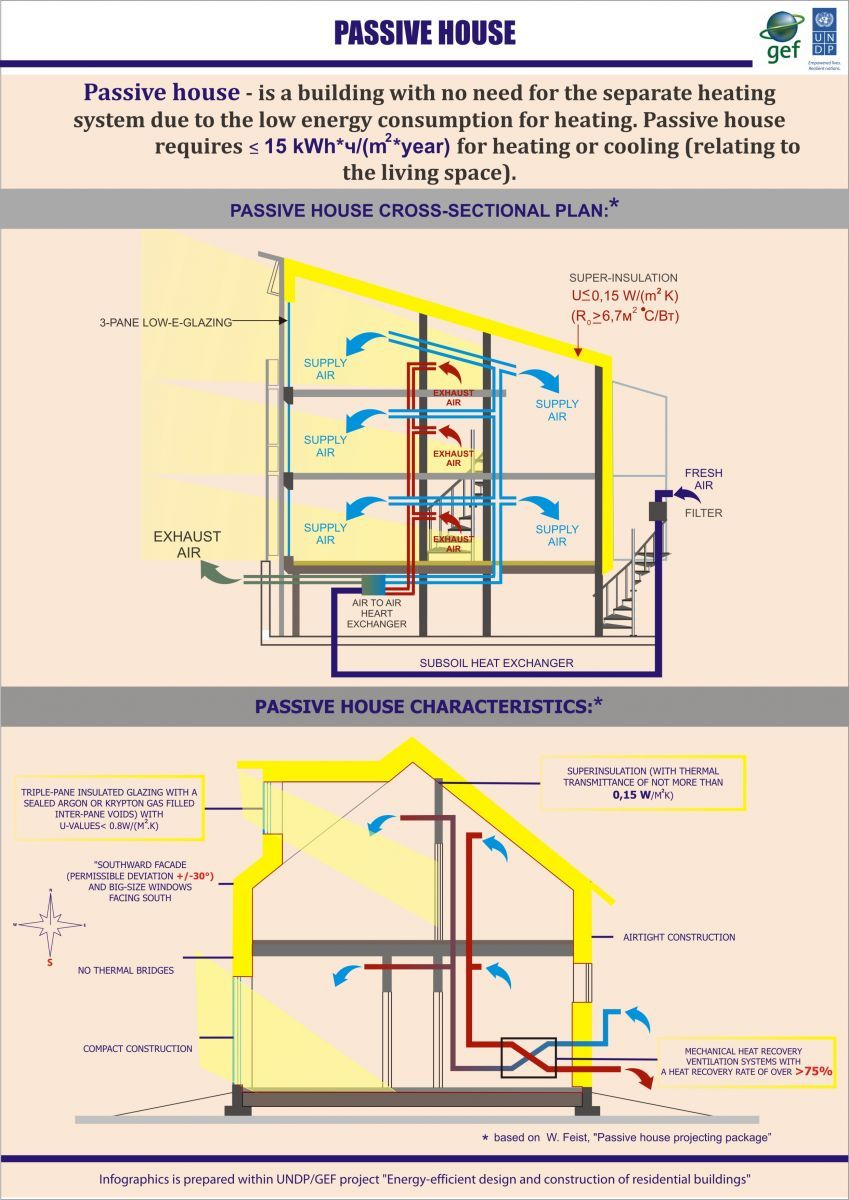 Concept Of Passive House And Its Main Requirements For Design And Construction Passive House Passive House Design Passive Solar Design