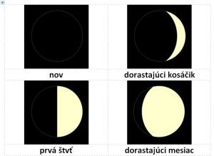 Moon phases - montessori cards with Slovak labels
