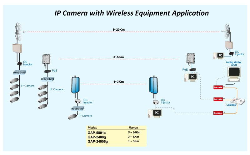 Diagram of Wireless Cctv Camera CCTV ในปี 2019 Wireless cctv