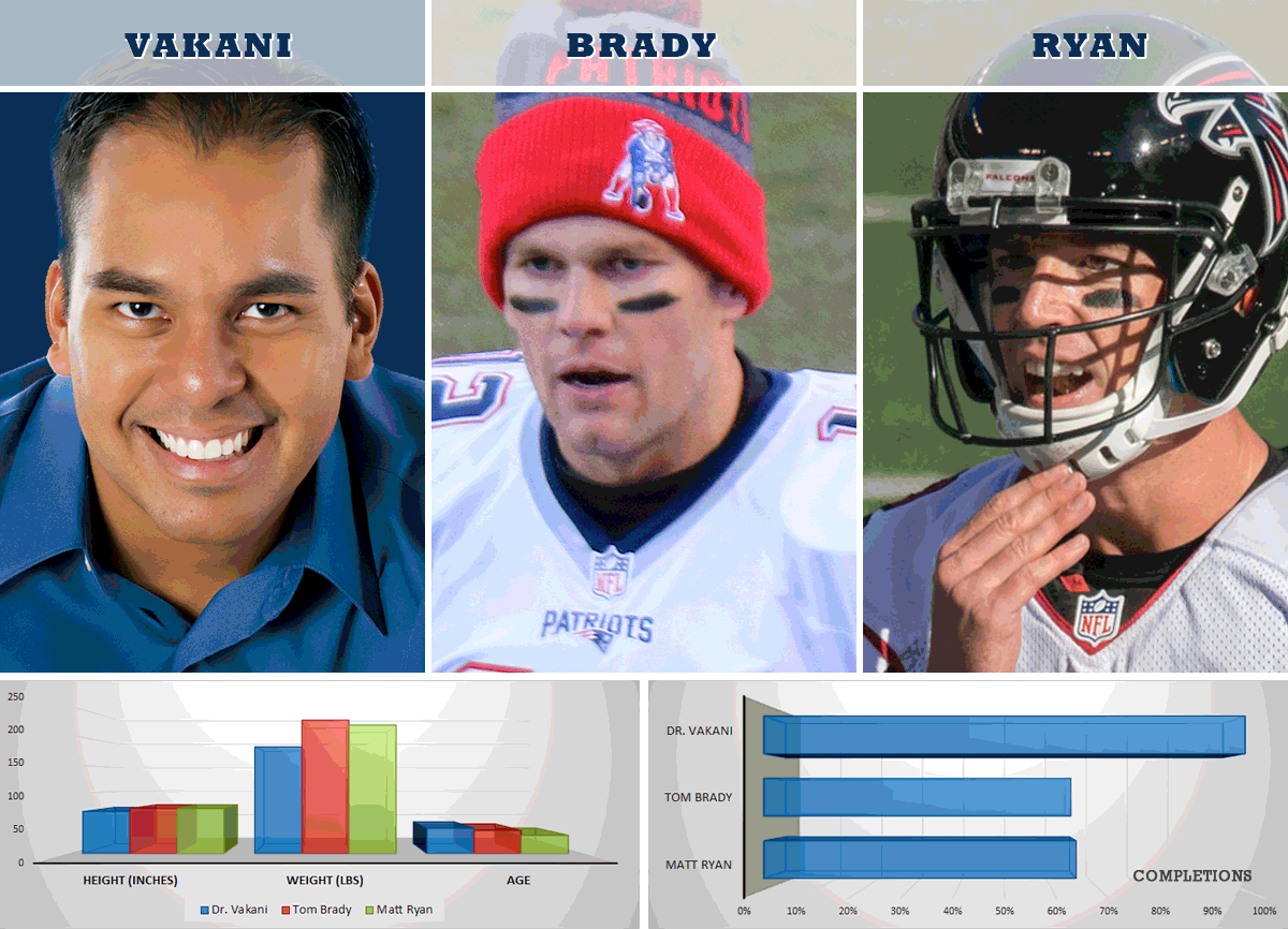 We Stacked Up Dr Vakani S Stats Vs The Superbowl Quarterbacks Tombrady Mattryan Guess Who Has The Highest Of Complet Tom Brady Orthodontics Matt Ryan