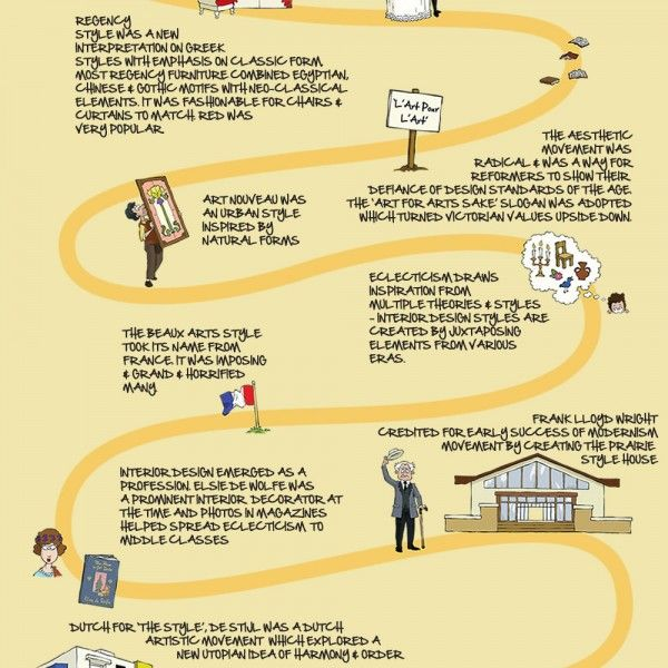 The History of Interior Design infographic | Submit ...