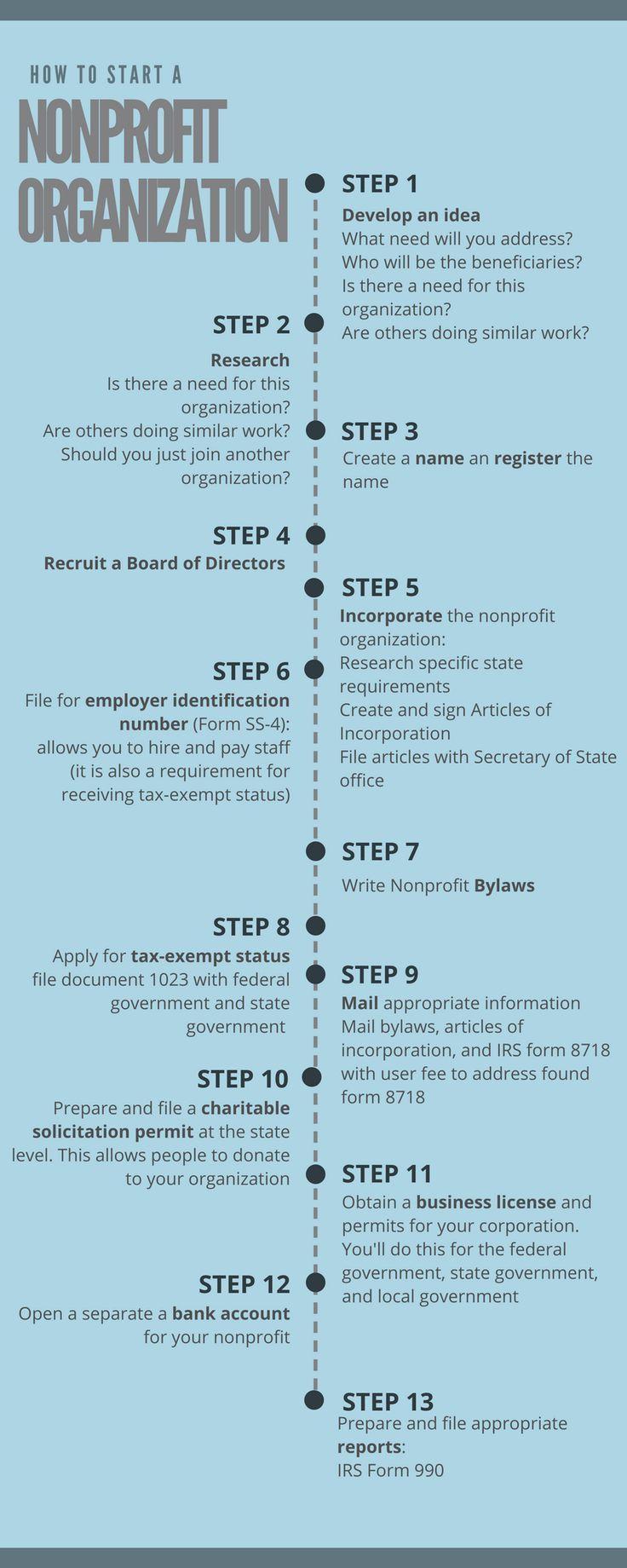 Checklist for Starting a Nonprofit Organization