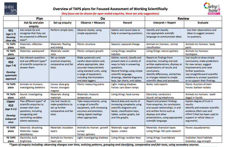 Assessment (TAPS) Curriculum Materials Primary Science