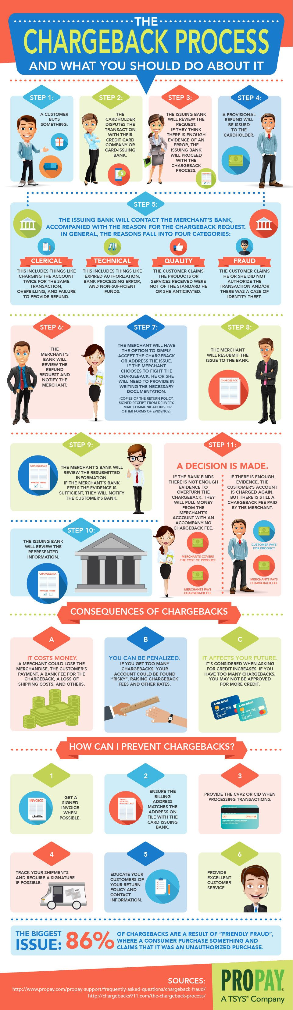 The Chargeback Process and What You Should Do About It #infographic