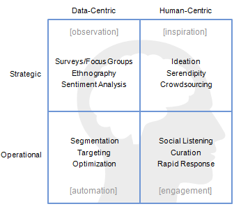 Four Types Of Cmos Marketing Framework Finding Balance