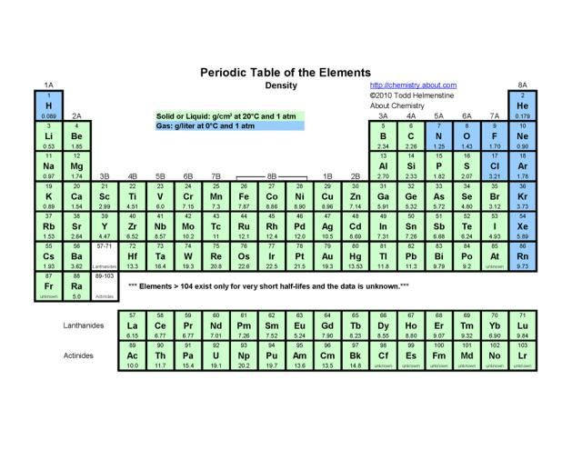 Printable Periodic Tables (PDF) Periodic table and Chemistry - solubility chart example