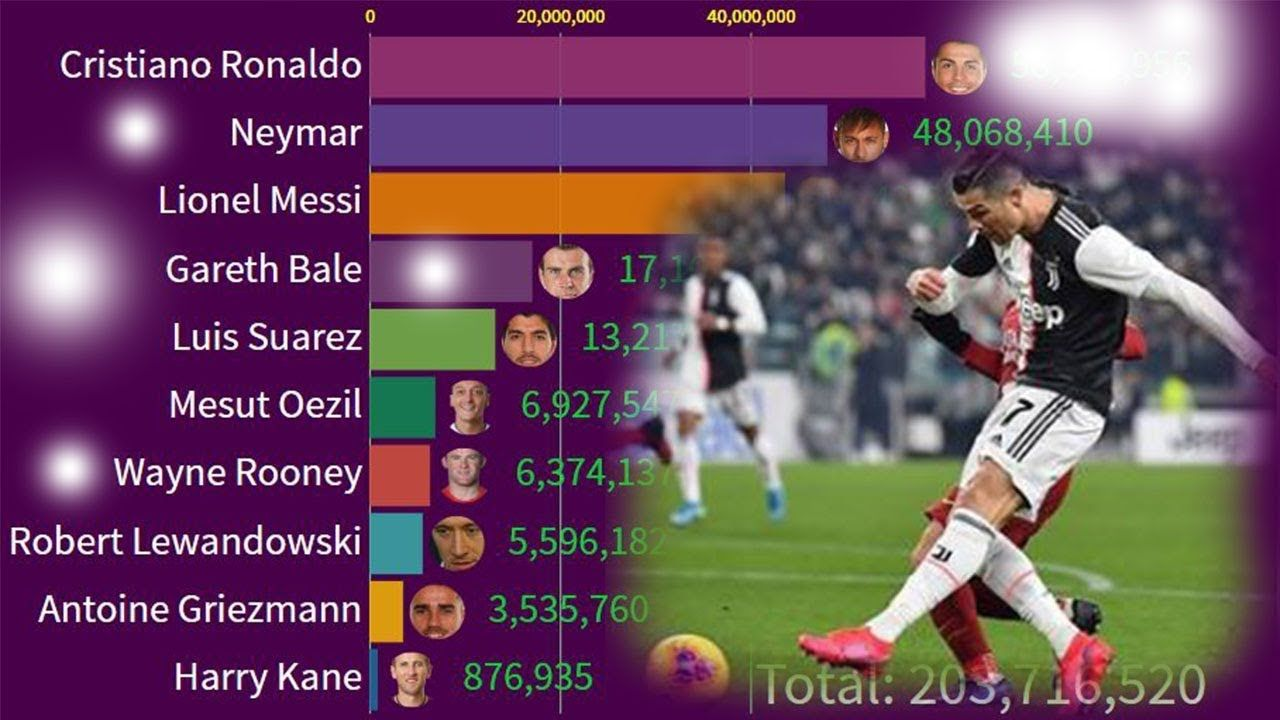 Top 10 Soccer Players Who Most Followed Instagram Accounts