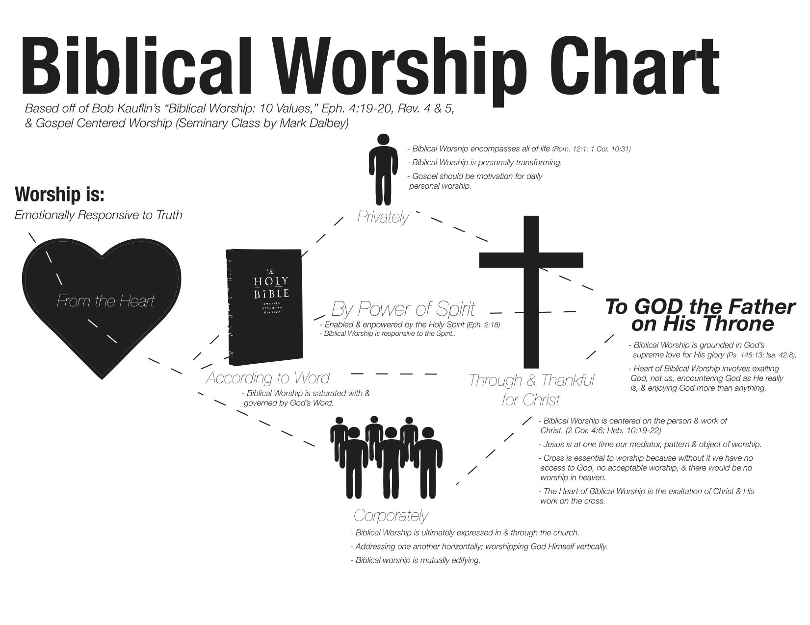 What is worship? Check out this Biblical Worship Chart