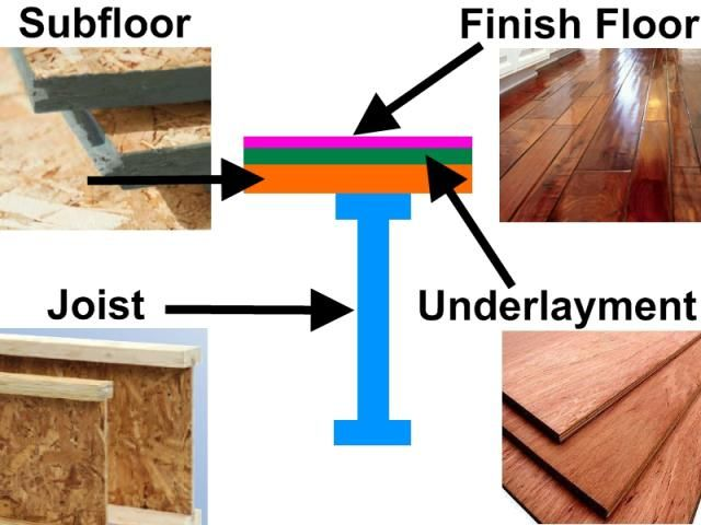 Understanding The Role Of The Underlayment For Flooring