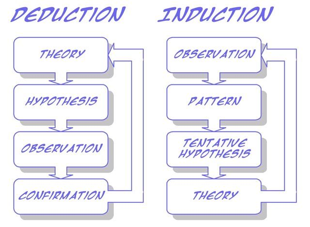 Inductive and Deductive Reasoning Worksheet   Briefencounters also free deductive reasoning worksheets together with Deductive Reasoning Worksheets   Homedressage further Deductive Reasoning Worksheets Inductive And Logical Grade 3 Social as well 25 Beautiful Inductive Vs Deductive Reasoning Worksheet Pdf furthermore  also  in addition  besides 3 4 inductive reasoning ex les   salescv info in addition  moreover deductive reasoning worksheets for adults – joetrainer co besides Inductive   deductive reasoning  video    Khan Academy furthermore Deductive Reasoning With Shapes Worksheets Abstract Pdf additionally Deductive Reasoning With Shapes Worksheets Abstract Pdf moreover Deductive Reasoning Worksheets Mind Benders Book 8 O Forensic likewise Inductive and Deductive Reasoning   English  position I. on inductive and deductive reasoning worksheet