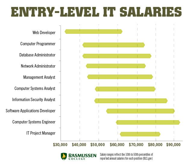 10 Entry Level It Salaries That Can Change Your Life Information Technology Entry Level Entry Level Jobs