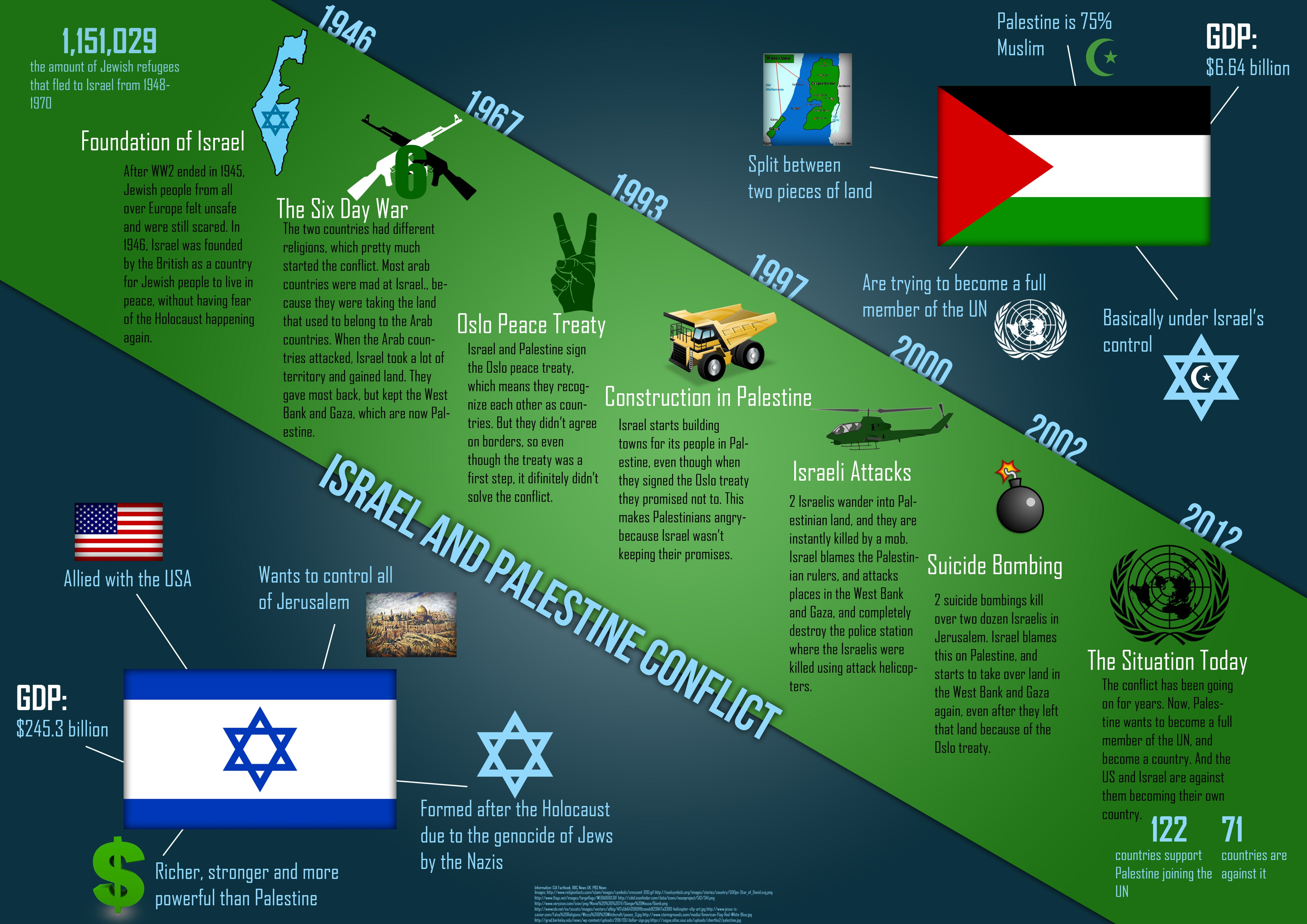 webquest the israeli palestinian conflict essay Mr kosiba's website search this the israeli-palestinian conflict explain how islam was created including specific people and events from the webquest 2.