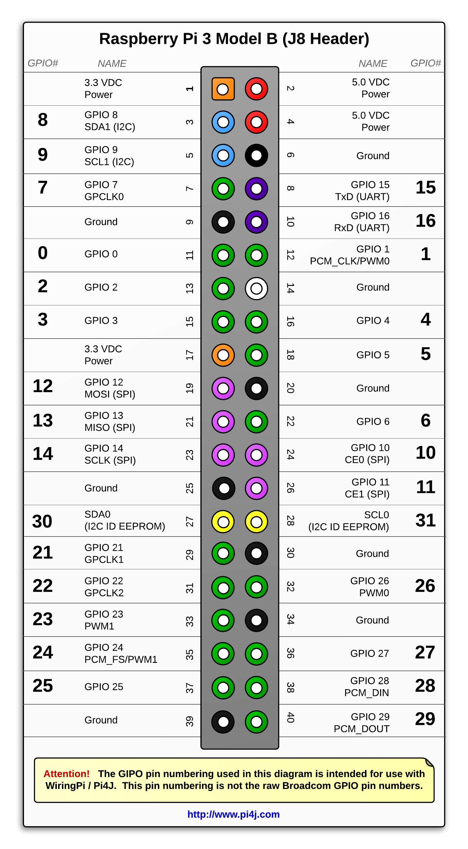 Rasberry Pi GPIO header pinout diagram | uControllers
