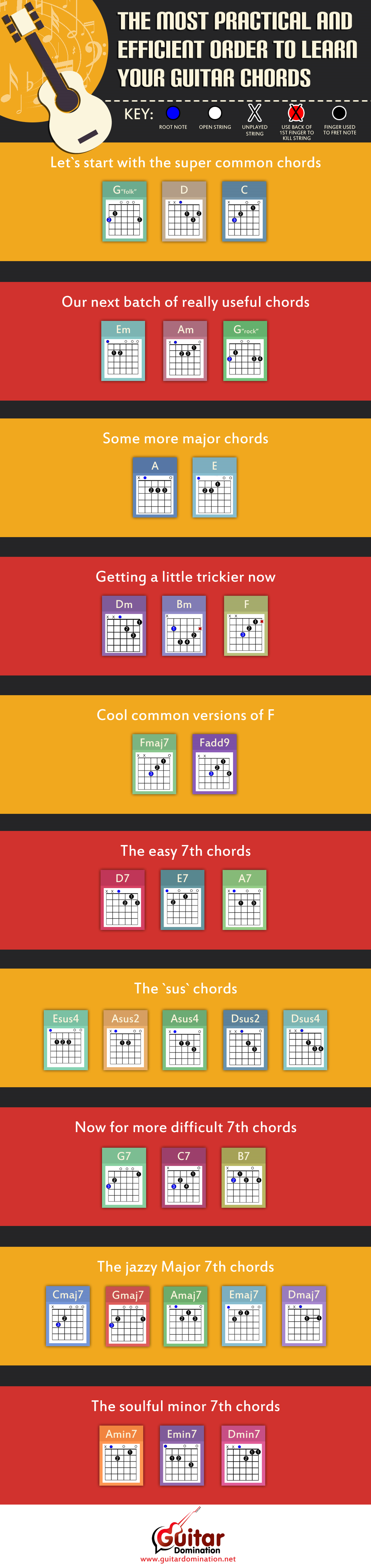 Guitar domination essential chord chart super handy and useful the chords every guitarist should know 32 crucial chord shapes every drummer should know a few chords hexwebz Gallery