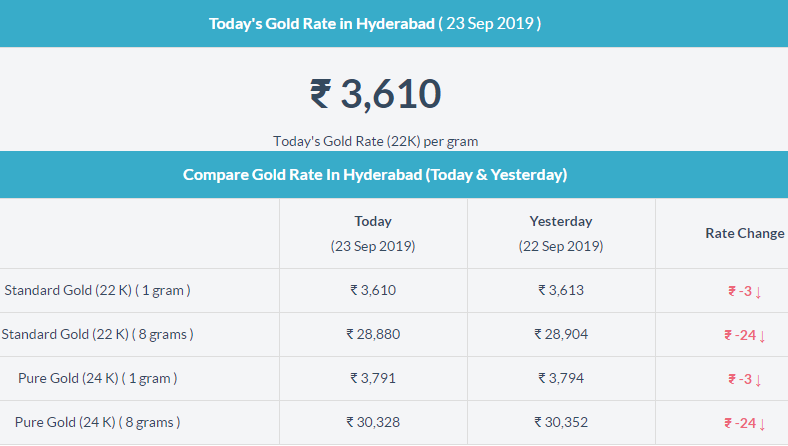 Today Gold Price In Hyderabad Gold Rate Today Gold Price Today Gold Rate