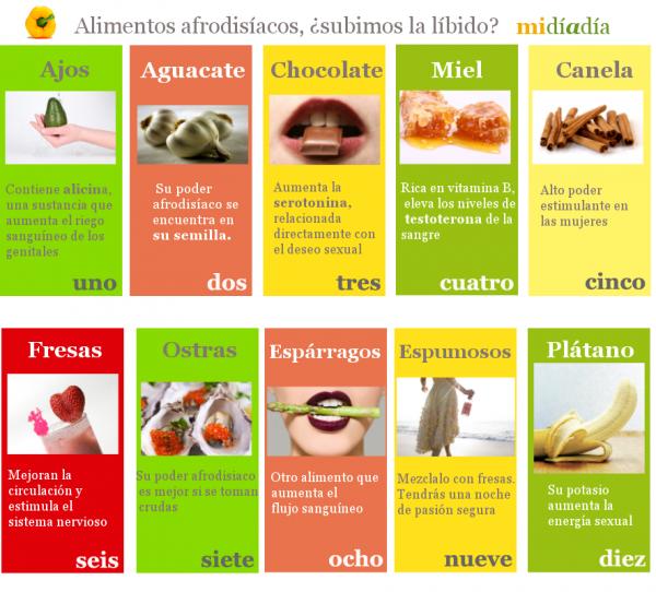 10 alimentos que aumentan la libido