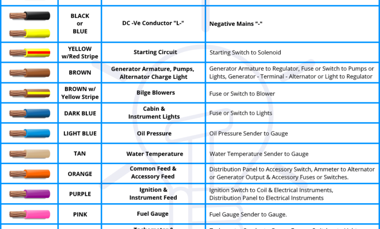 Abyc Cable Wire Color Codes For Boat, Marine Wiring Color Code Chart