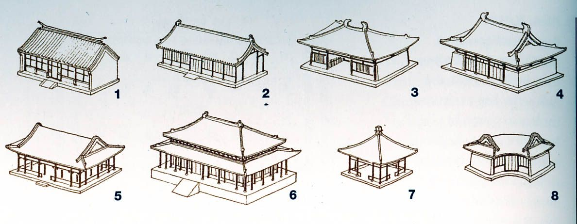 Chinese Roof Types Ref Architecture