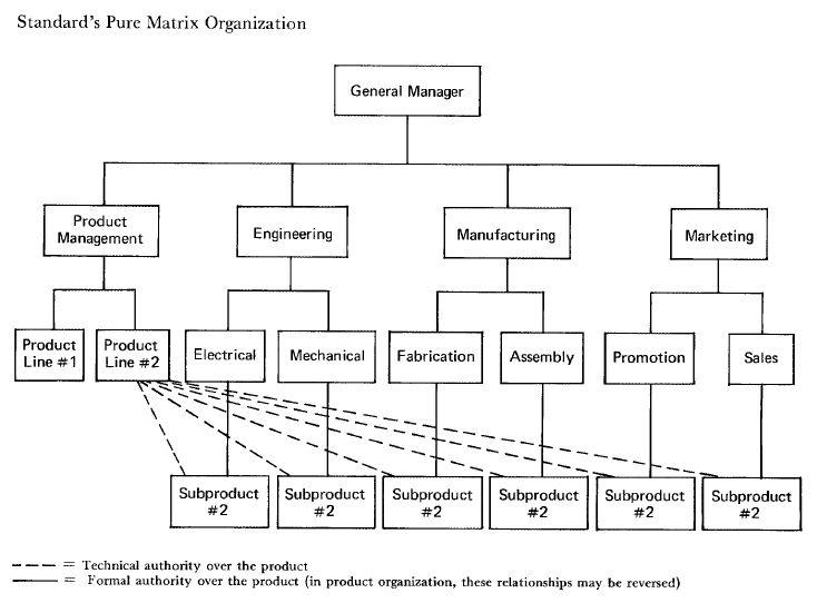 Sample 8 Standard S Pure Matrix Organization Galbraith S 1971 Matrix Design Diagram Library Organization Marketing Concept Organization