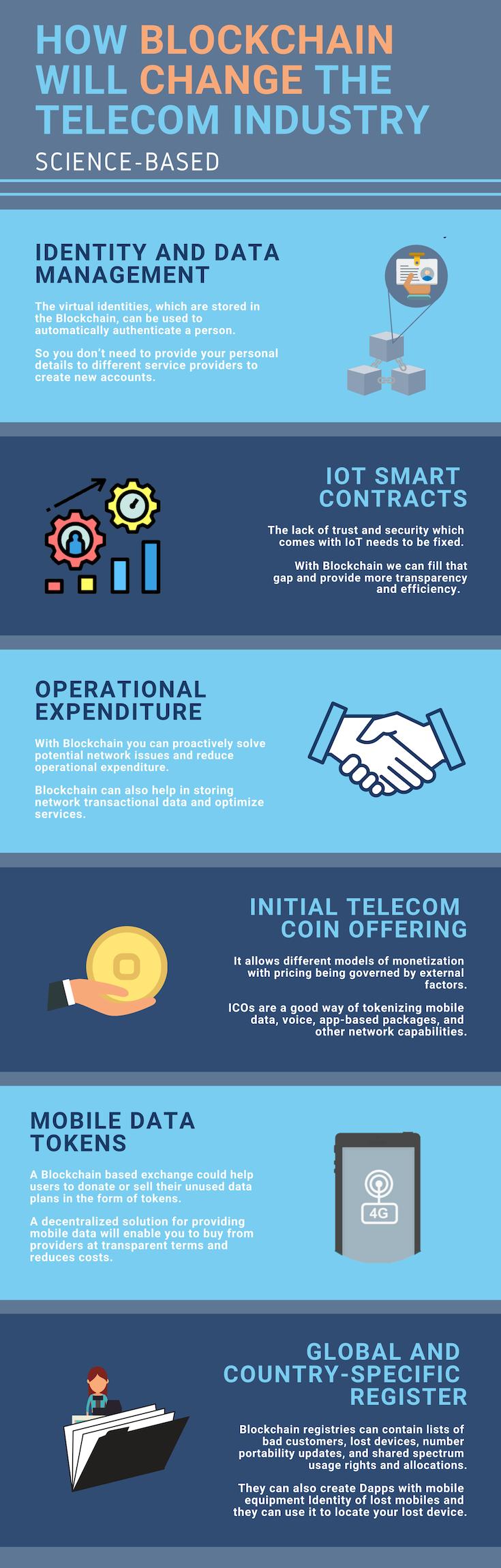 The Best 6 Blockchain Telecom Use Cases Amazing Business Ideas Blockchain Blockchain Technology Use Case