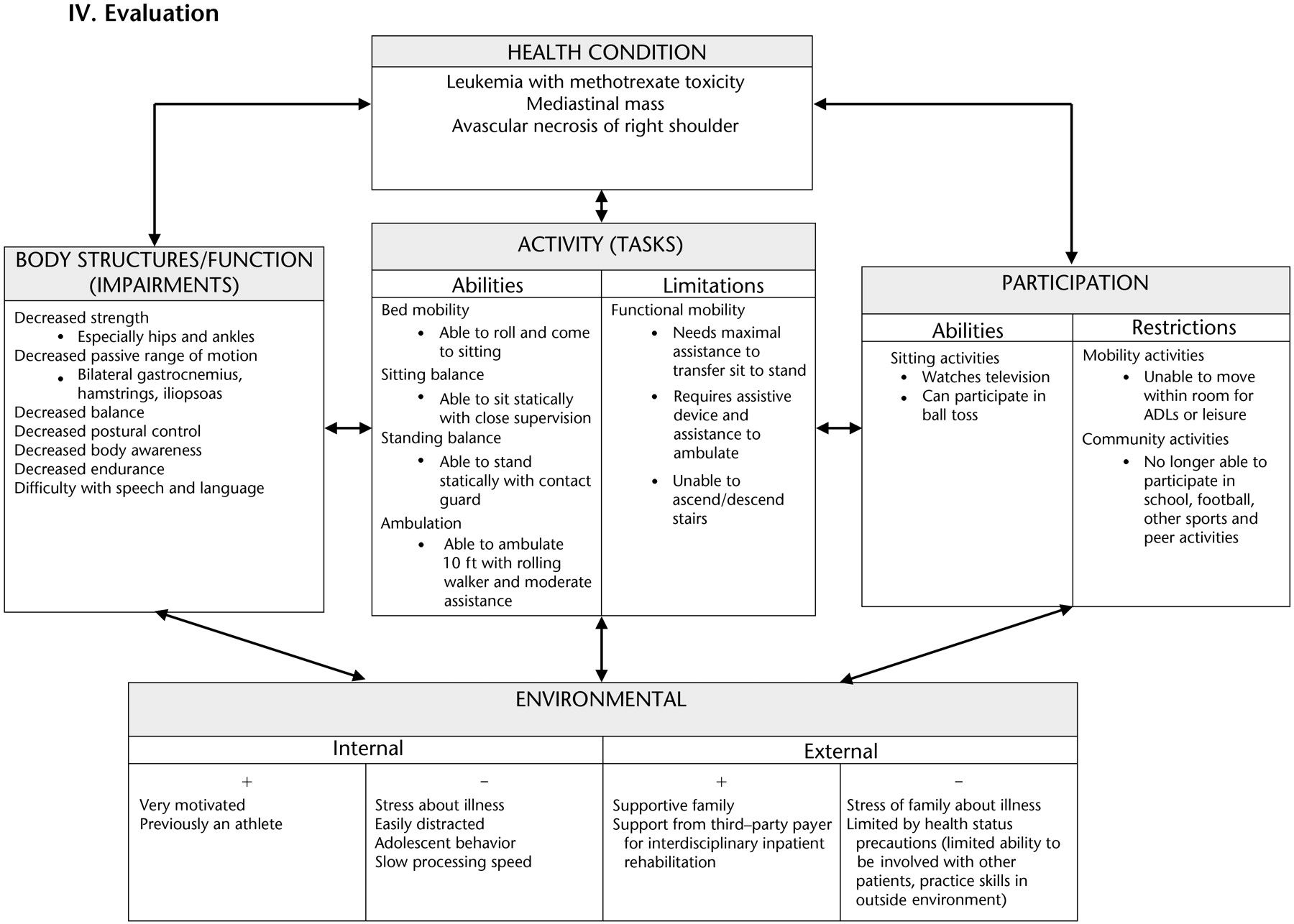 Icf Model Example     Disability And Health Icf Framework