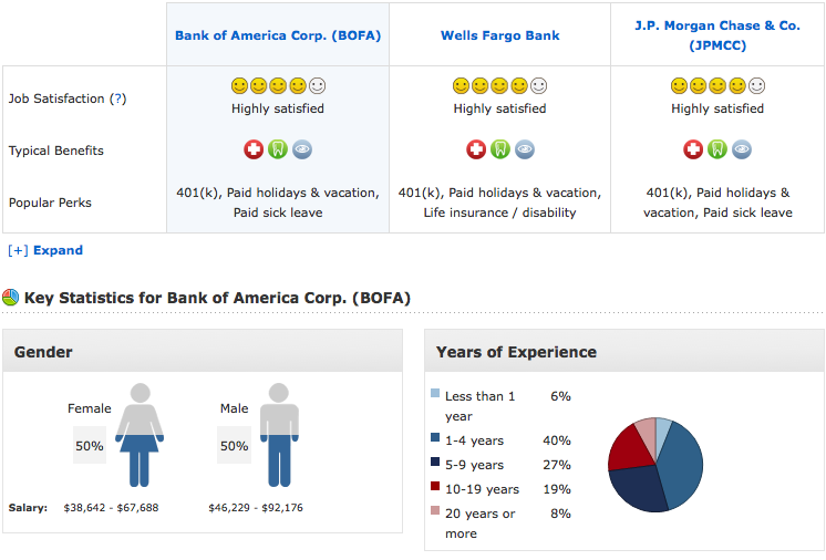 Bank Of America Vs Wells Fargo Bank Vs J P Morgan Chase Co