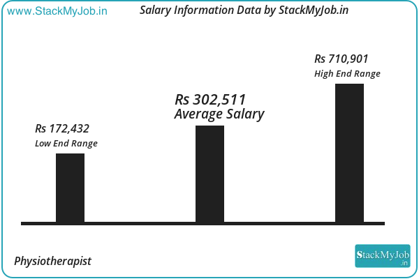 Physiotherapist Salary In India February 2020 Pay Scale And